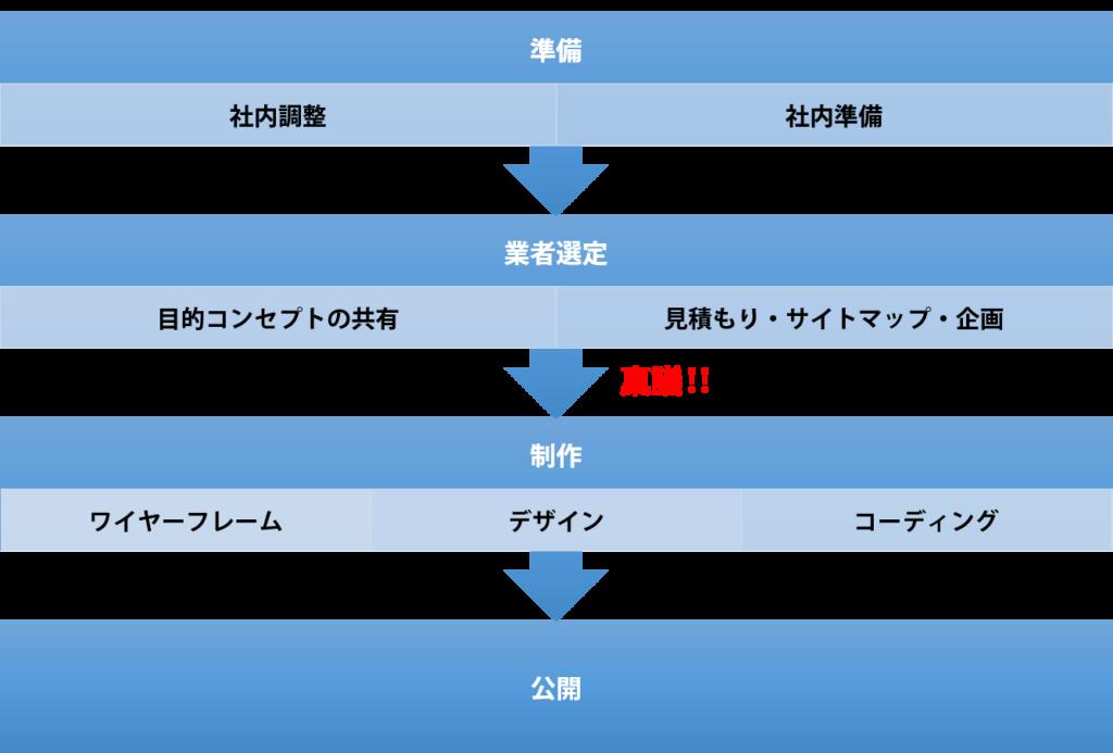 ホームページ制作フロー図