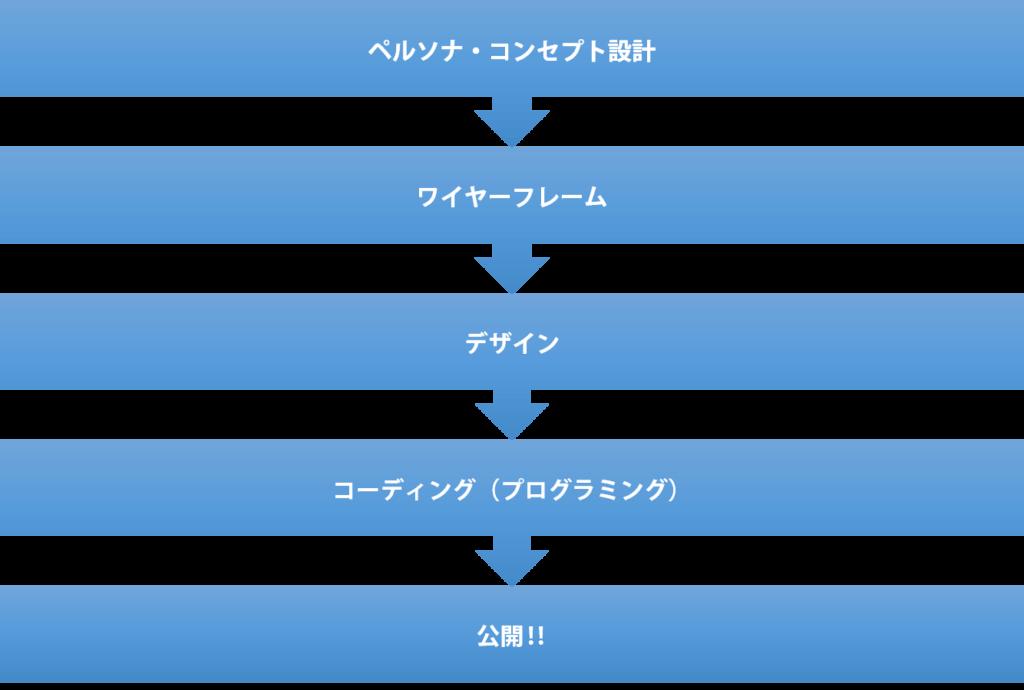 Webサイト制作フロー例