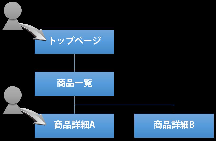 サイトマップランディング例