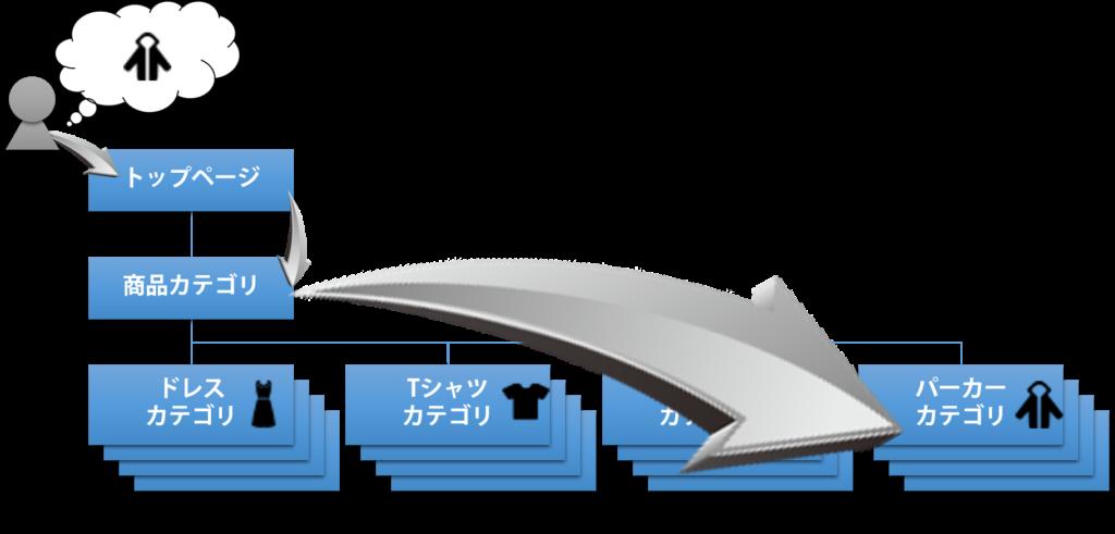 サイト導線理想例